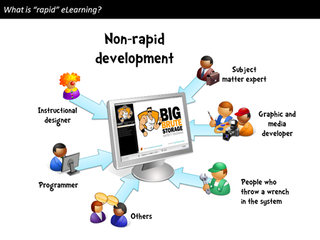 The Rapid Elearning Blog - what is rapid elearning