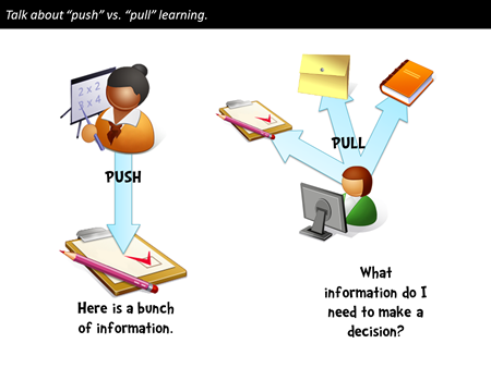 The Rapid Elearning Blog - push vs pull elearning