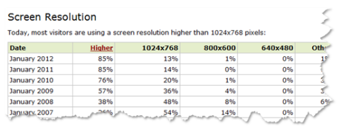 The Rapid E-Learning Blog - common screen resolutions