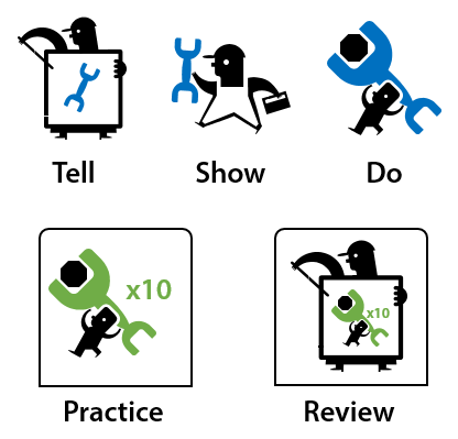 Articulate Rapid E-Learning Blog - tell, show, do, practice, review for effective online training