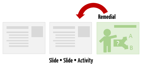 Articulate Rapid E-Learning Blog - create practice activities for effective feedback