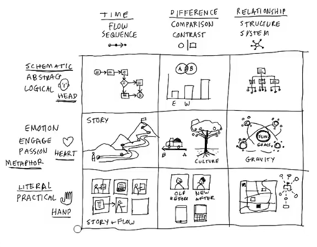 Articulate Rapid E-Learning Blog - essential guide to visual thinking and visual thinking concepta
