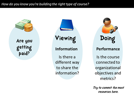 The Rapid Elearning Blog - are your courses viewing or doing