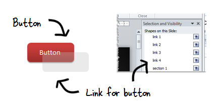 The Rapid E-Learning Blog - create hyperlinks on objects in PowerPoint