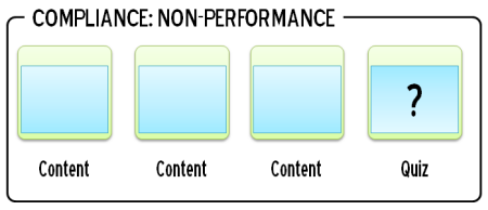 Articulate Rapid E-Learning Blog - compliance course that is not performance