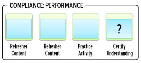 Articulate Rapid E-Learning Blog - compliance training that is performance and certification