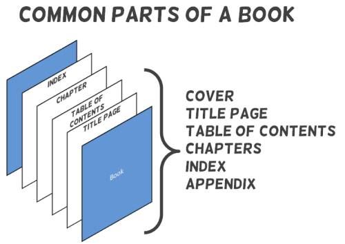 Articulate Rapid E-learning Blog - parts of a book an dhow it relates to online training