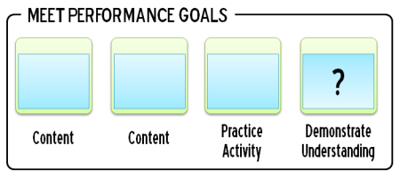 Articulate Rapid E-Learning Blog - performance online training course