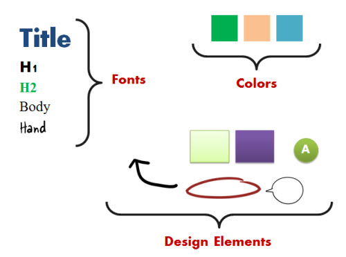 Articulate Rapid E-Learning Blog - identify common design elements on the PowerPoint slide