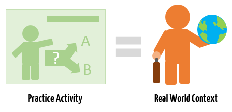 Articulate Rapid E-Learning Blog - practice activities should mirro real world context