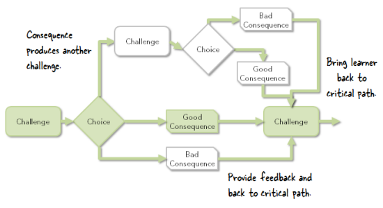 Articulate Rapid E-Learning Blog - multitiered critical path scenario