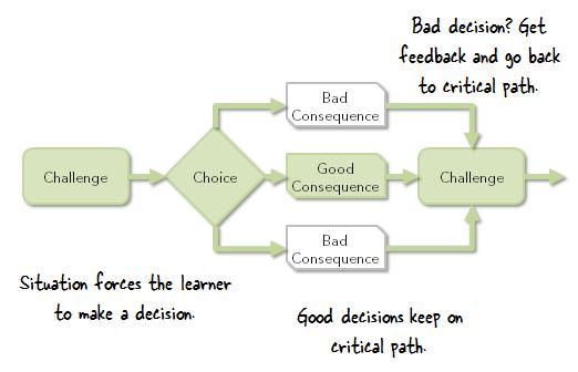 Articulate Rapid E-Learning Blog - single critical path scenario