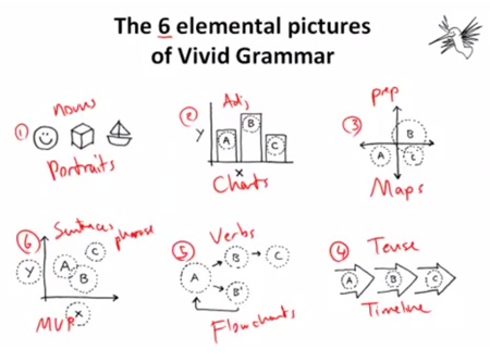 Articulate Rapid E-Learning Blog - essential guide to visual thinking and visual grammar
