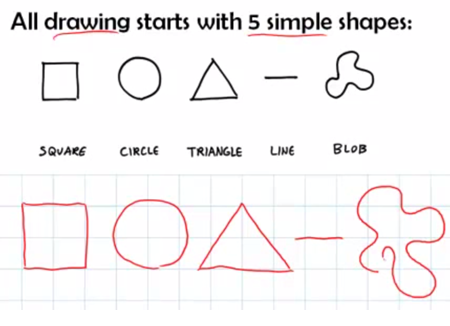 Articulate Rapid E-Learning Blog - essential guide to visual thinking all shapes
