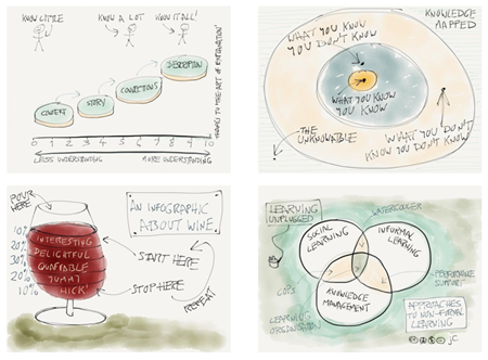 Articulate Rapid E-Learning Blog - practice visual thinking skills for e-learning another example