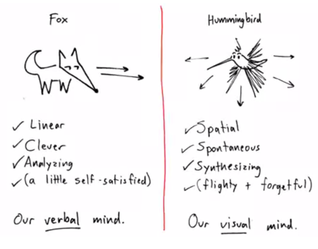 Articulate Rapid E-Learning Blog - essential guide to visual thinking dan roam linear nonlinear