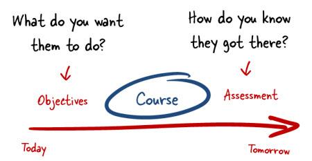 The Rapid E-Learning Blog - course basics